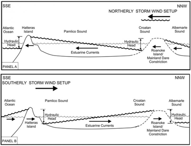 "<img typeof=""foaf:Image"" src=""http://statelibrarync.org/learnnc/sites/default/files/images/1_9_0.jpg"" width=""870"" height=""666"" alt=""Model of estuarine storm tides"" title=""Model of estuarine storm tides"" />"