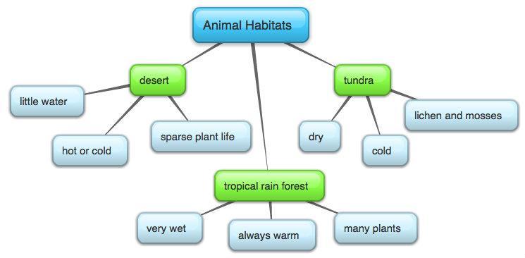 Animal Habitats Concept Map Ncpedia