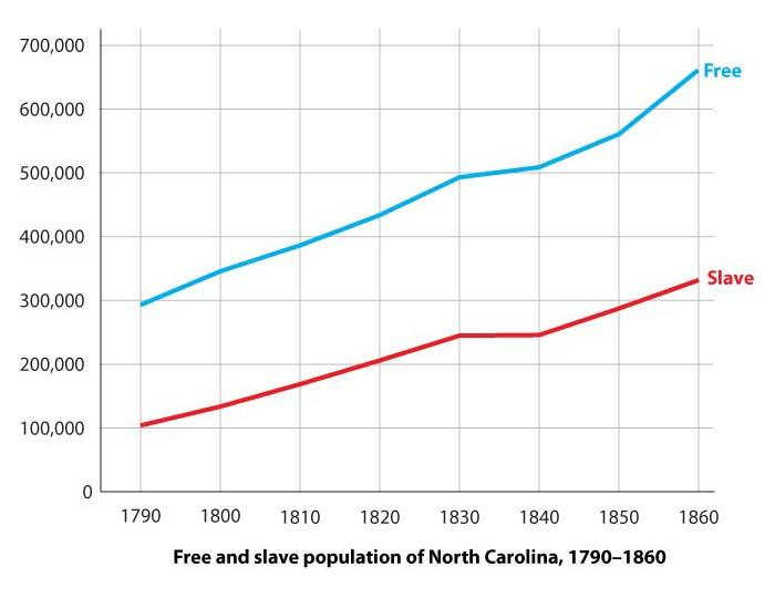 """<img typeof=""""foaf:Image"""" src=""""http://statelibrarync.org/learnnc/sites/default/files/images/census-nc.jpg"""" width=""""700"""" height=""""540"""" alt=""""Population of North Carolina, 1790-1860"""" title=""""Population of North Carolina, 1790-1860"""" />"""