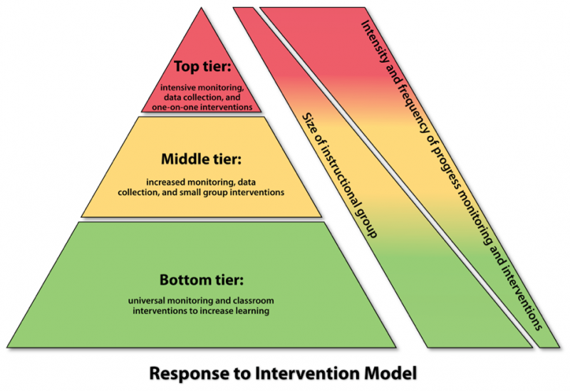 """<img typeof=""""foaf:Image"""" src=""""http://statelibrarync.org/learnnc/sites/default/files/images/intervention_response.png"""" width=""""954"""" height=""""655"""" alt=""""Diagram: Response to Intervention"""" title=""""Diagram: Response to Intervention"""" />"""