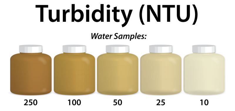 "<img typeof=""foaf:Image"" src=""http://statelibrarync.org/learnnc/sites/default/files/images/turbidity_chart_2.png"" width=""1200"" height=""565"" alt=""Turbidity chart"" title=""Turbidity chart"" />"