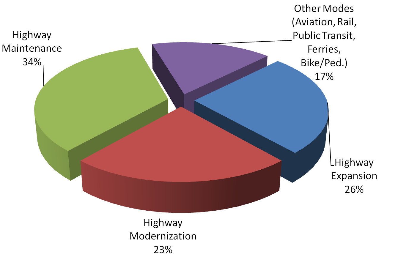 Recommended allocation of future funds