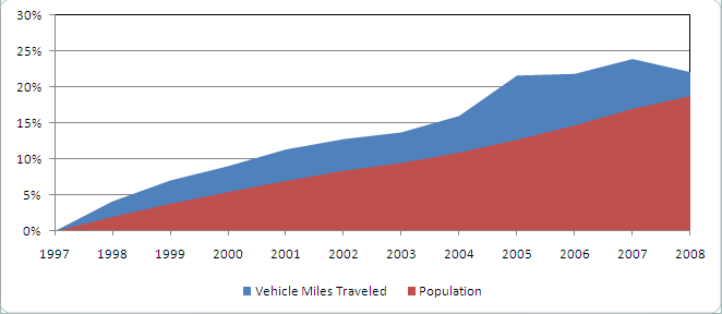 Growth trends in vehicle miles traveled compared with population