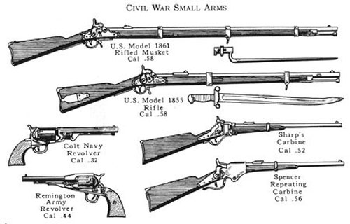 Weapons of the Civil War | NCpedia