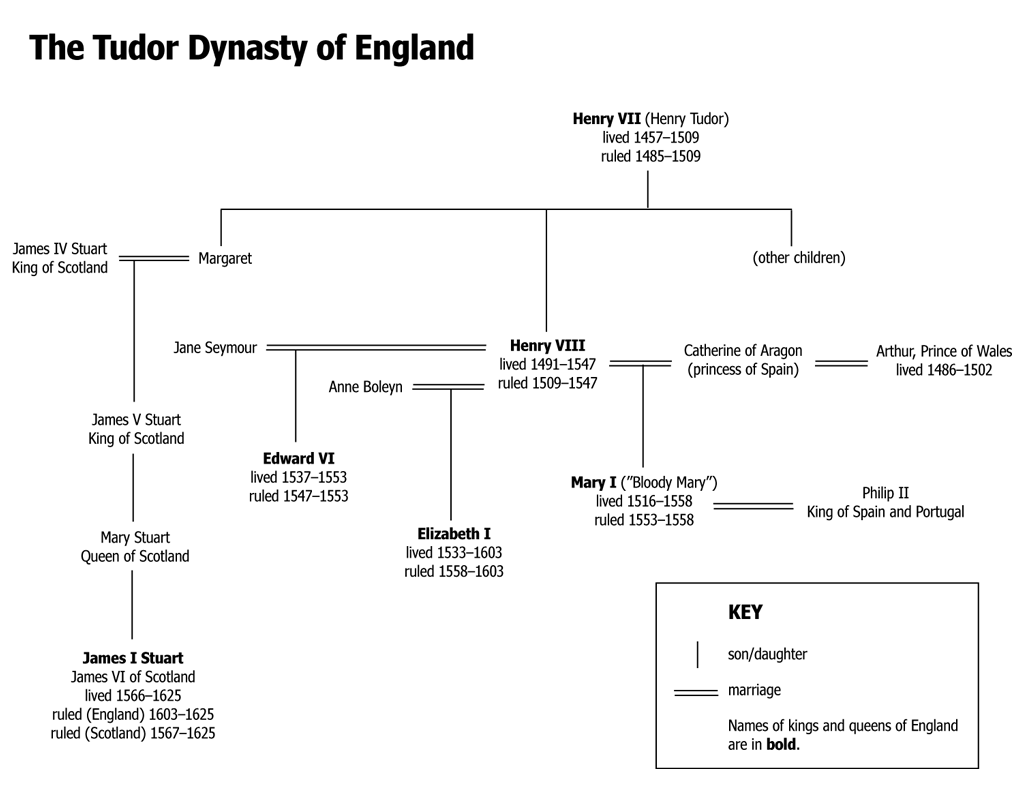 The Tudor Dynasty of England