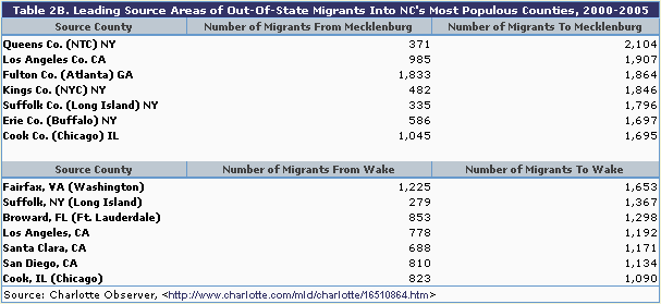 Table 2b: Leading source areas of out-of-state migrants into NC's most populous counties, 2000-2005